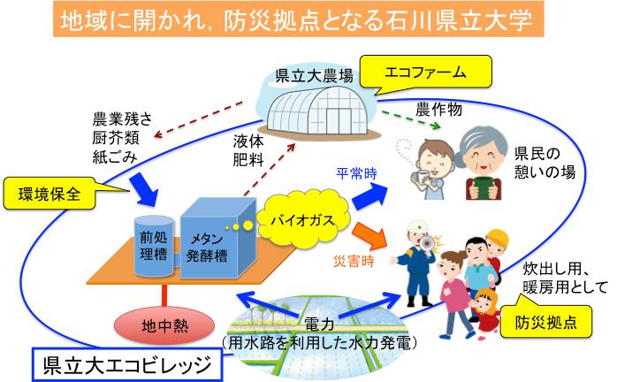 R3石川県立大学ブランディング研究