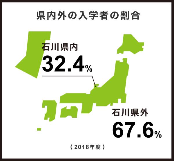県内外の入学者の割合