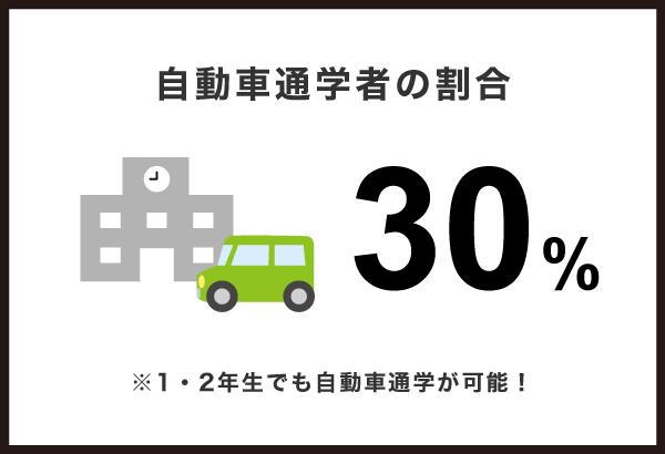 自動車通学者の割合