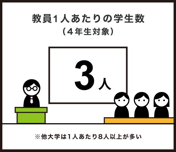 教員1人あたりの学生数